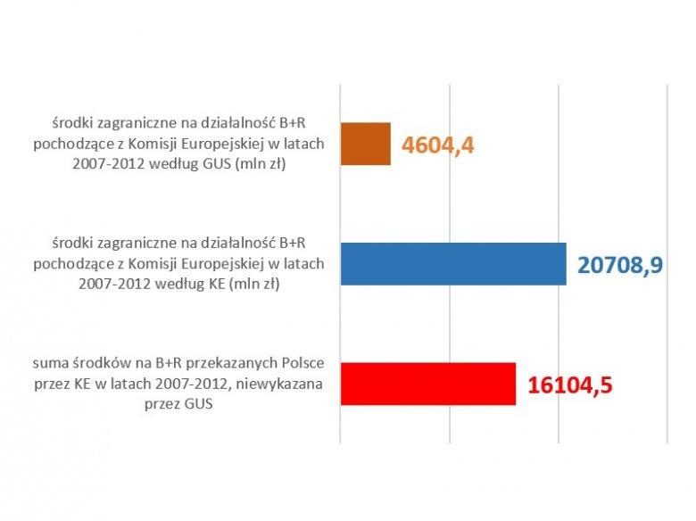 Polskie środki na B+R pochodzące z Komisji Europejskiej w latach 2007-2012 - różnica między danymi polskimi i unijnymi