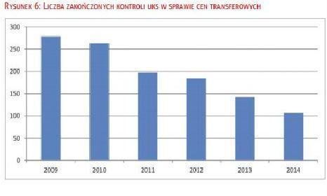 Te dane pokazują, Urząd Kontroli Skarbowej coraz rzadziej sprawdza zagraniczne transfery firm