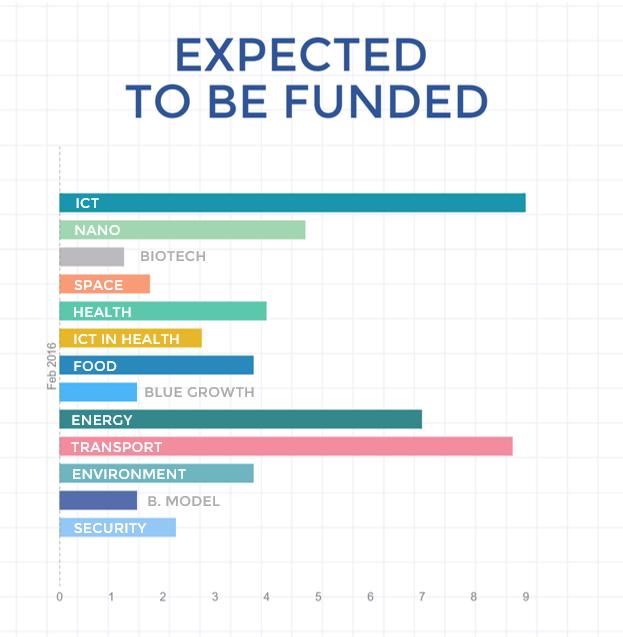 Przewidywana ilość wniosków, która zostanie sfinansowana z lutowego rozdania w poszczególnych tematach Fazy 2 SME Instrumentu (Horyzont 2020)