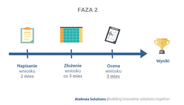 Ramy czasowe składania wniosków w Fazie 2 Instrumentu dla MŚP (Horyzont 2020)