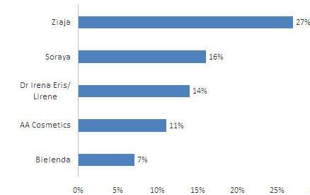 Najbardziej znane polskie marki kosmetyczne (TOP 5), znajomość spontaniczna