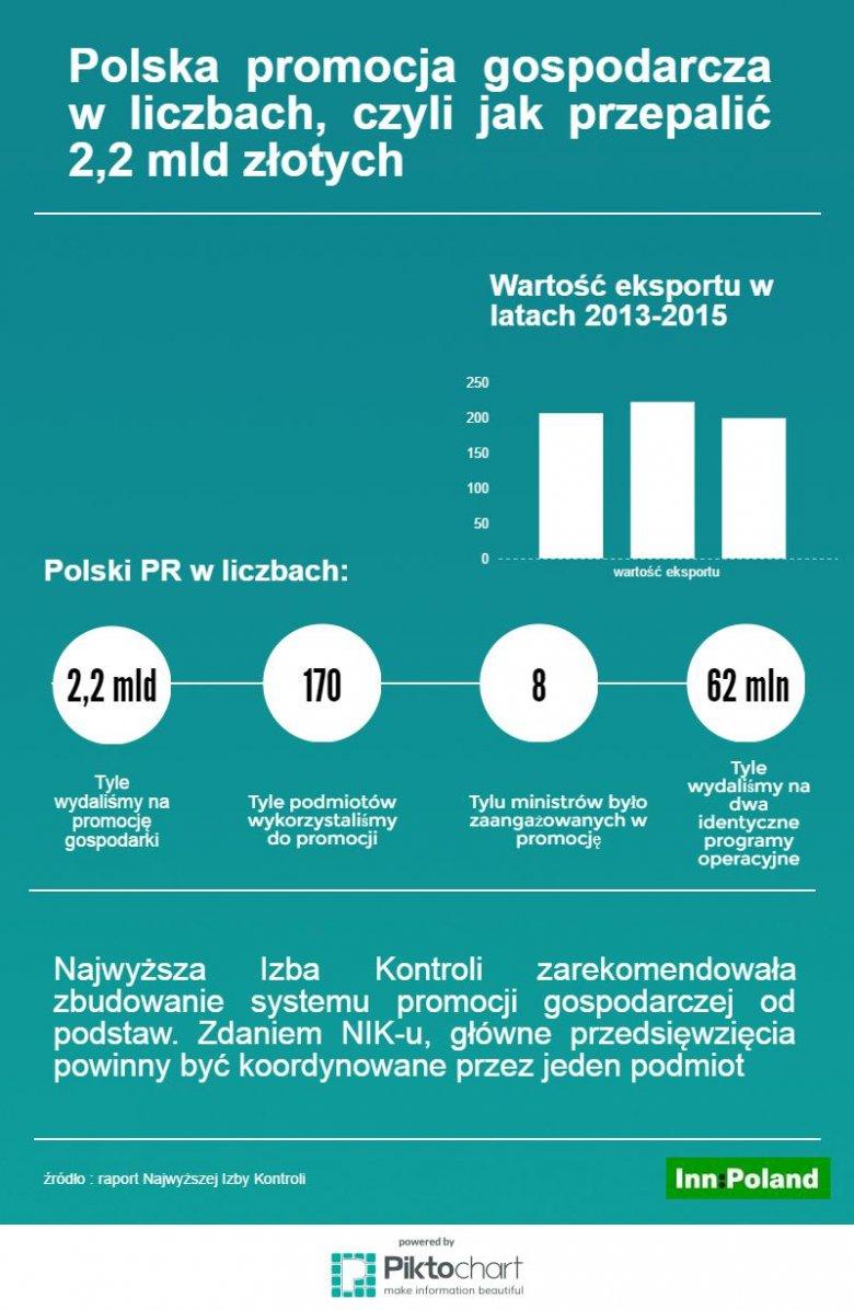 NIK nie zostawił na polskiej strategii suchej nitki