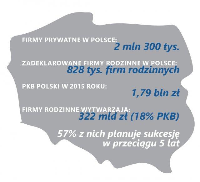 Zadeklarowane firmy rodzinne w Polsce