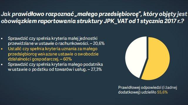 Z wiedzą polskich przedsiębiorców nie jest najlepiej