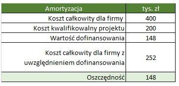 Kalkulacja oszczędności z tytułu dofinansowania amortyzacji