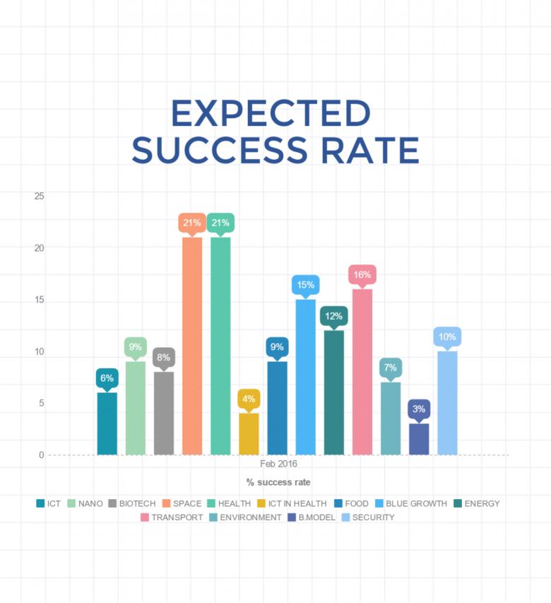 Prognozowany succcess rate w lutowym rozdaniu Fazy 1 SME Instrumentu (Horyzont 2020)