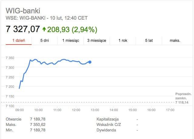 Indeks WIG-Banki.