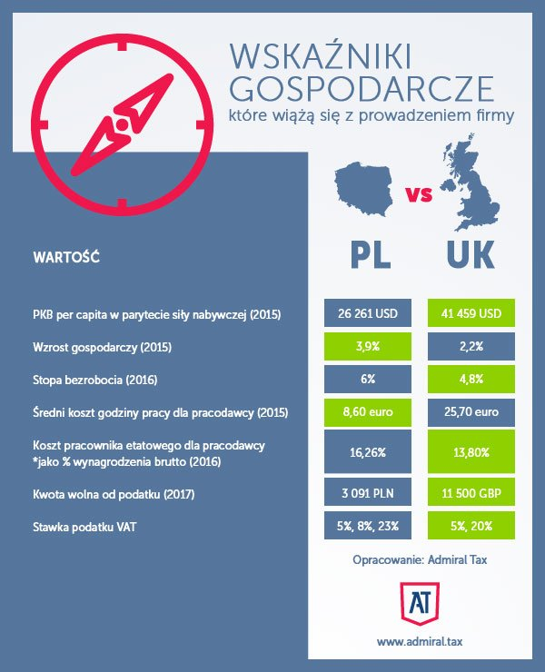 Wskaźniki gospodarcze Polska vs Wielka Brytania