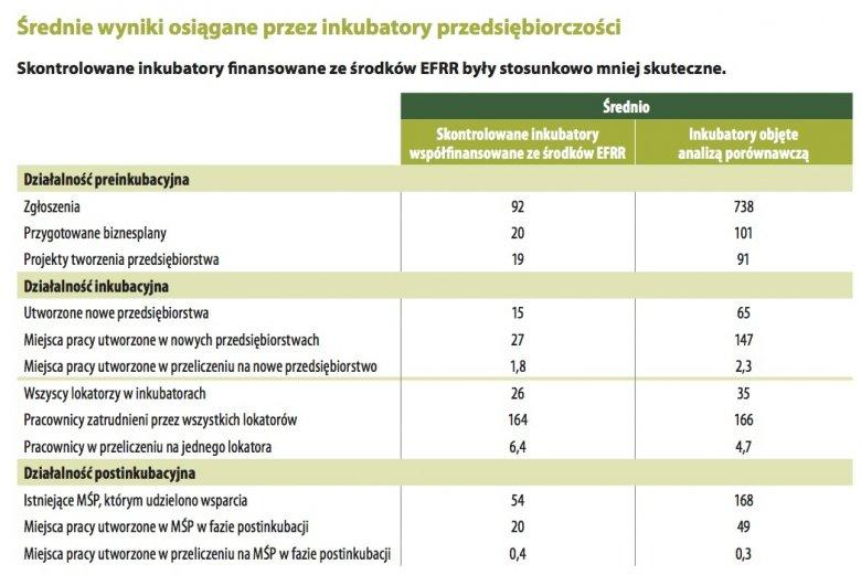 Porównanie wyników inkubatorów przedsiębiorczości