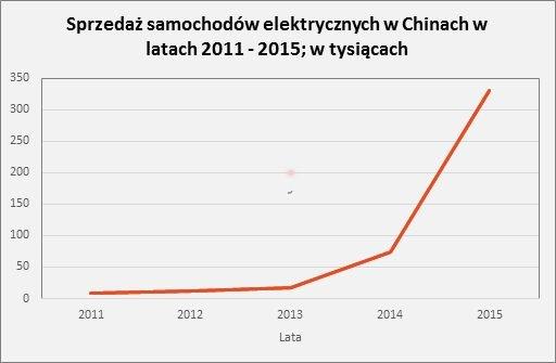 W 2015 roku sprzedaż samochodów eklektycznych w Chinach pobiła światowy rekord - Chiny stały się liderem na rynku samochodów elektrycznych z przeszło 200 tysiącami nowo zarejestrowanych aut