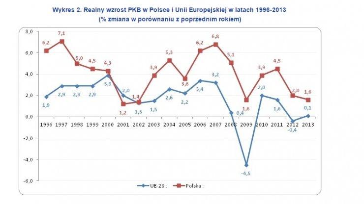 Polska gospodarka rozwijała się najszybciej w połowie lat 90', kiedy podatek CIT sięgał nawet 40 proc.