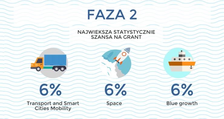 Największa statystycznie szansa na grant - SME Instrument