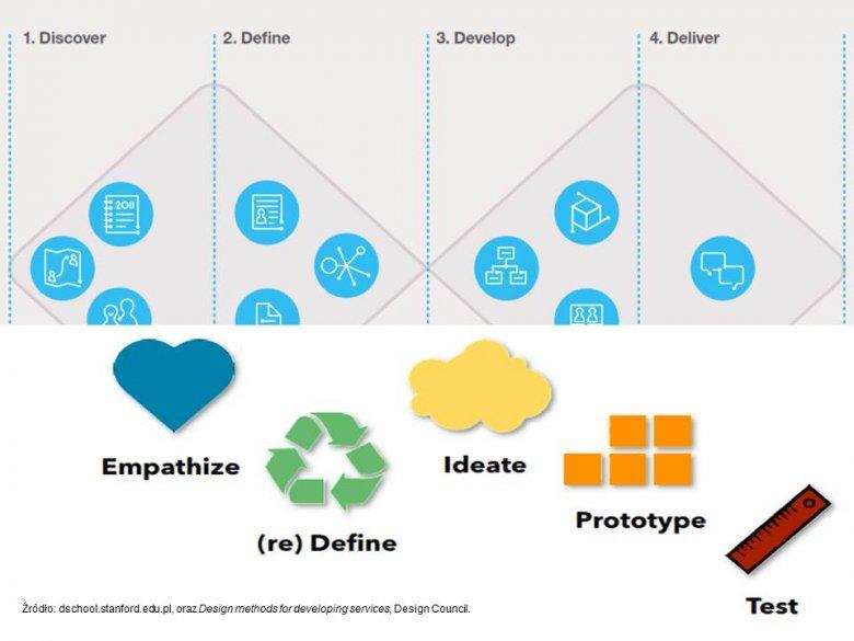 Istotę DT świetnie oddaje zestawienie modelu myślenia projektowego (naprzemiennie dywergencyjnego i konwergencyjnego) ze stanfordzkim modelem  pięcioetapowego procesu Design Thinking.