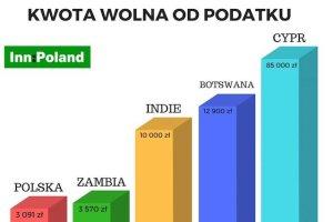 Kwota wolna od podatku w Polsce i wybranych krajach.