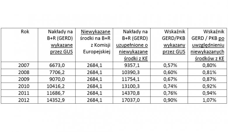 Wskaźnik całkowitych nakładów na badania i rozwój (GERD) w latach 2007-2012 po korekcie danych o niewykazane środki z KE