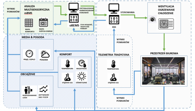 schemat (oBEMS) Office Building Energy Management System