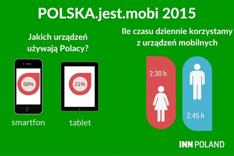 """Raport """"Polska.jest.mobi 2015"""" pokazuje jak bardzo technologie mobilne są obecne w naszym życiu"""