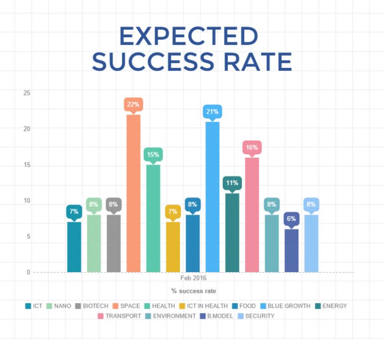 Prognozowany succcess rate w lutowym rozdaniu Fazy 2 SME Instrumentu (Horyzont 2020)