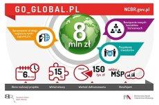 Oto, co można zyskać w ramach programu GO_GLOBAL.PL