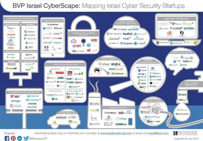 Grafikę w dużej rozdzielczości można pobrać z http://www.israelcybermap.com/