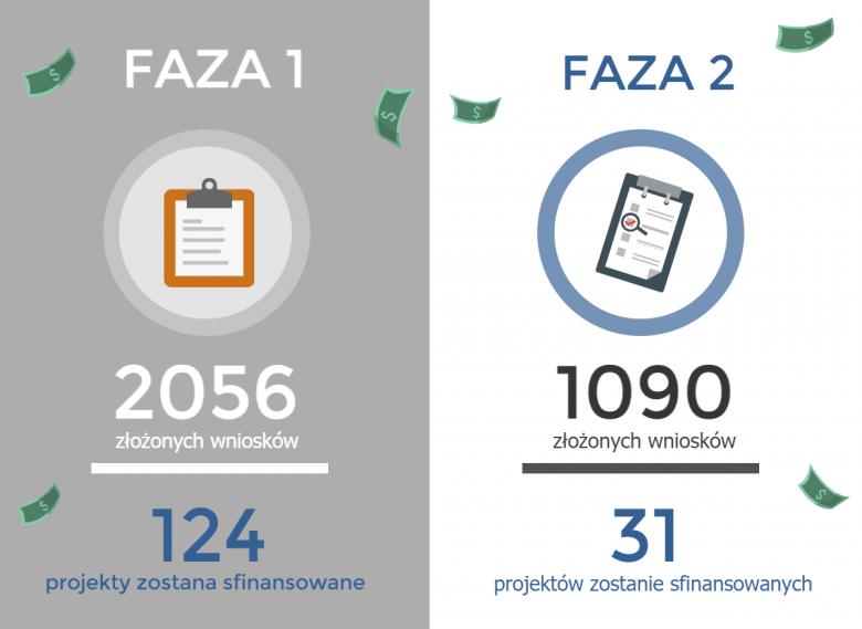 Wnioski złożone w listopadowym callu 2015 - SME Instrument  (Horyzont 2020)