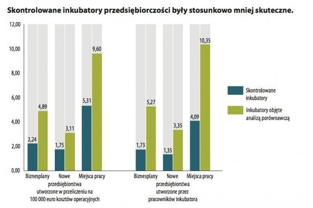 Europejski Trybunał Obrachunkowy gromi Polskę za marnowanie miliardów euro w inkubatorach przedsiębiorczości
