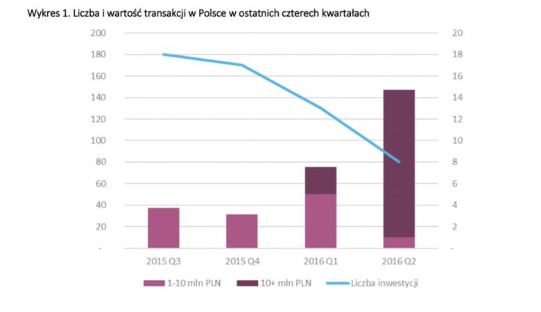 Liczba i wartość transakcji według analizy Inovo.VC