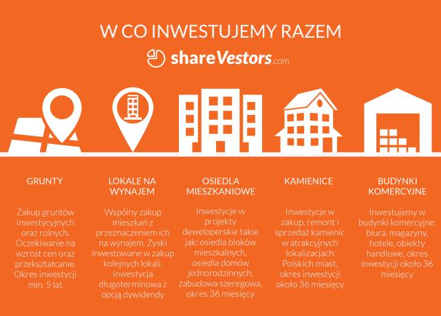 Crowdfunding nieruchomości to inwestycje grupowe w projekty gruntowe, deweloperskie oraz takie jak wspólny zakup nieruchomości z przeznaczeniem na wynajem