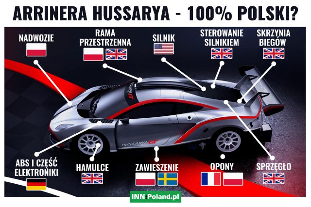 Arrinera Hussarya to - podobnie jak większość aut na rynku - produkt łączący elementy od wielu różnych producentów.