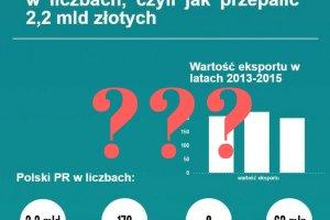Ile wydaliśmy na promocję Polski?
