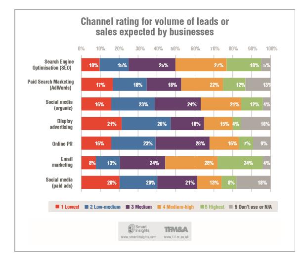 Ocena skuteczności kanałów komunikacji online