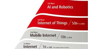 Fazy cyfrowej rewolucji wg Fujitsu