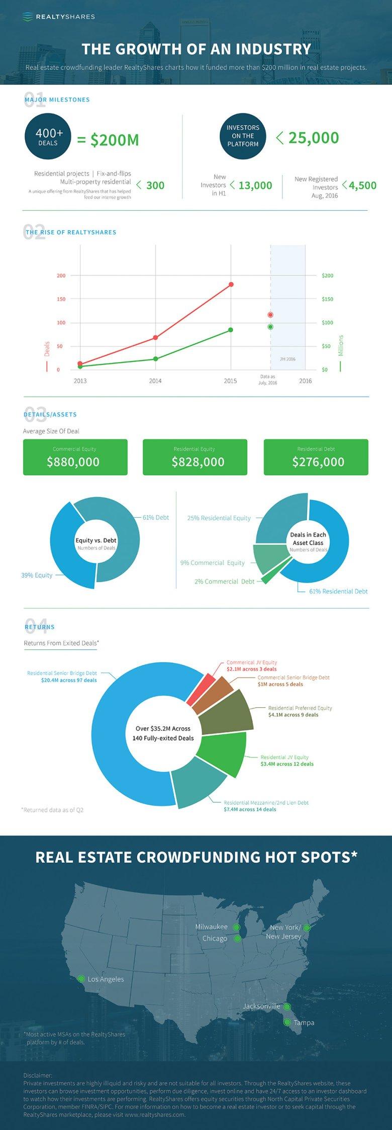 Crowdfunding nieruchomości w USA na przykładzie RealtyShares